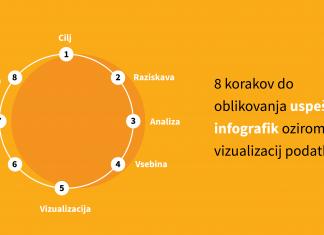 8 korakov do oblikovanja uspesnih infografik