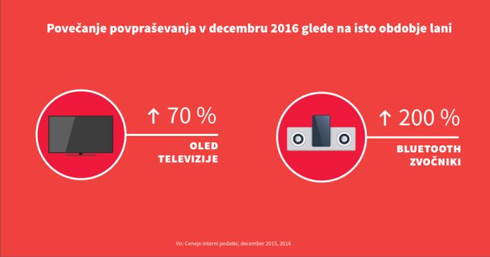 novoletna-darila-v-sloveniji-grafika-02-696