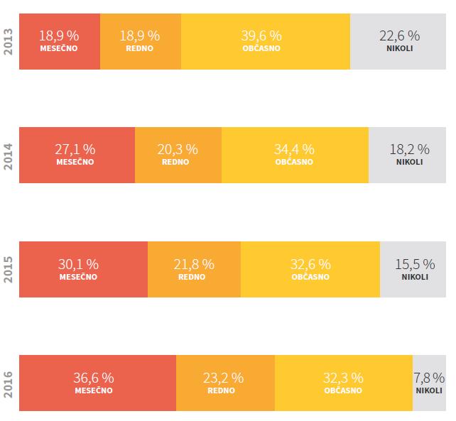 mm-infografika-rast-pogostosti