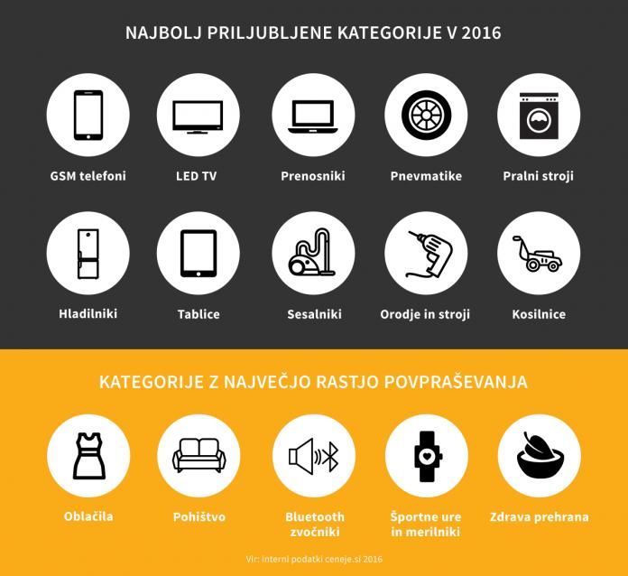 kategorije izdelkov 2016