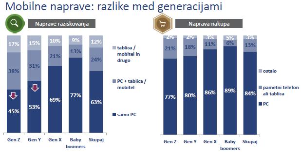 mobilne_naprave-generacije