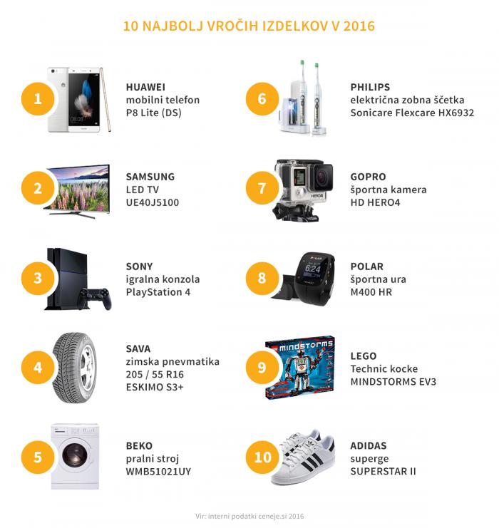top 10 izdelkov 2016