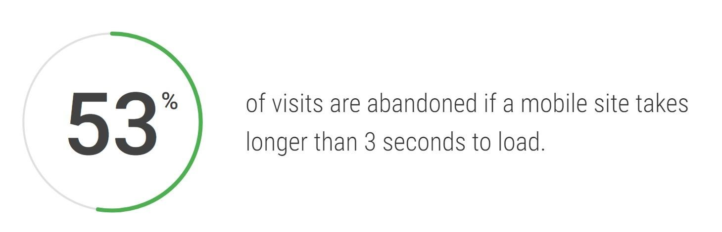 3-sekune-loading-time