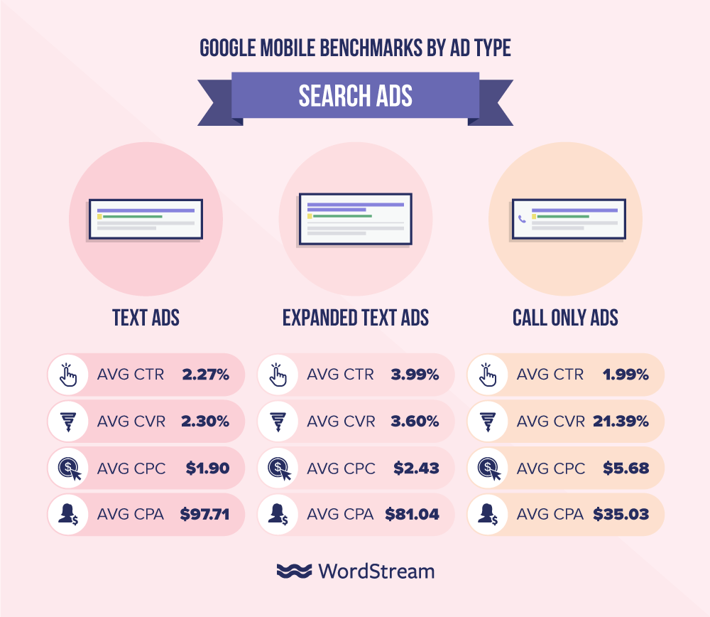 WordStream_conversions
