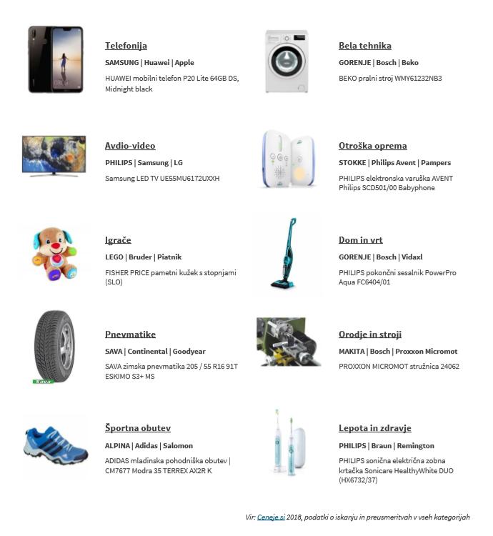 top 10 izdelkov
