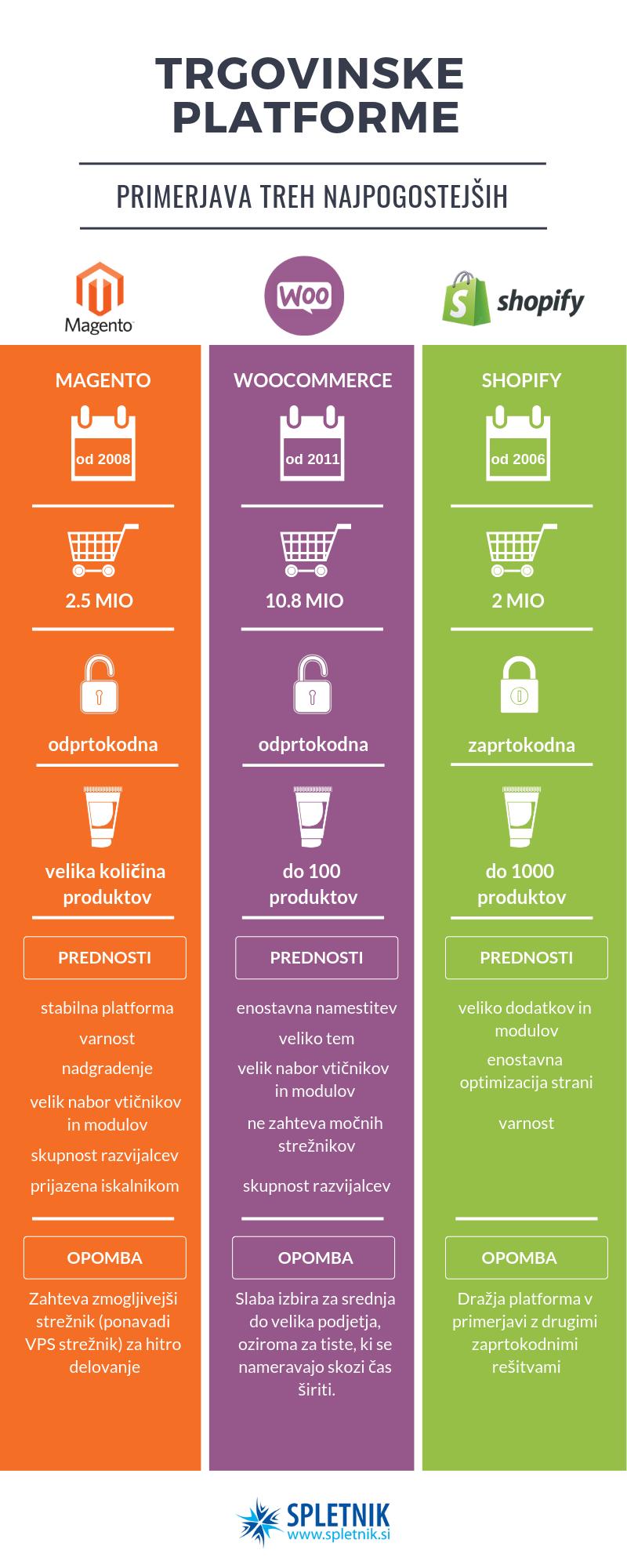 Infografika - spletne platforme